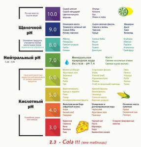 pH продуктов питания